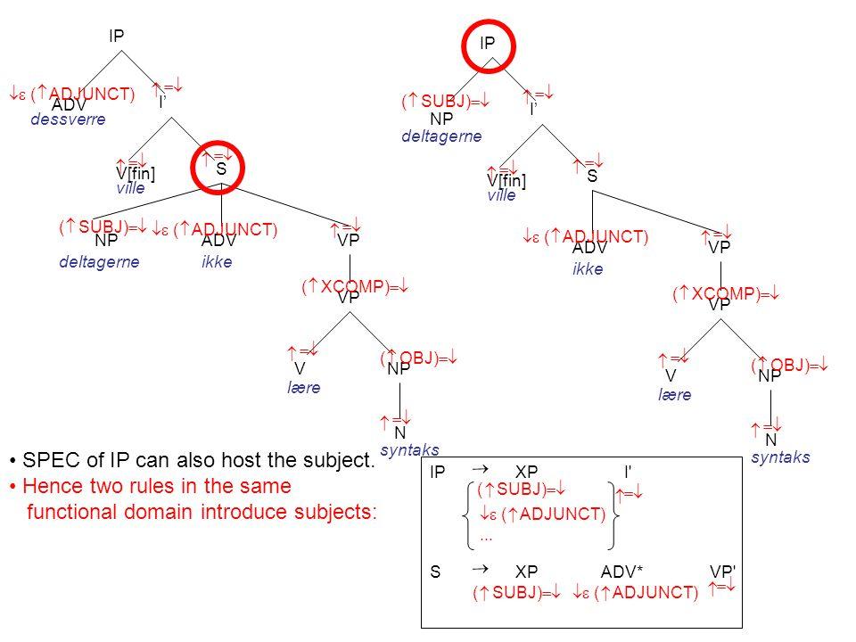I' V[fin] S    ( SUBJ)    IP ADV   ( ADJUNCT) dessverre ville VP NP N V    NP deltagerne lære syntaks    ( OBJ)    ADV   ( ADJUNCT) ikke VP  ( XCOMP)  I' V[fin] S    ( SUBJ)    IP ville VP NP N V    NP deltagerne lære syntaks    ( OBJ)    ADV   ( ADJUNCT) ikke VP  ( XCOMP)  SPEC of IP can also host the subject.