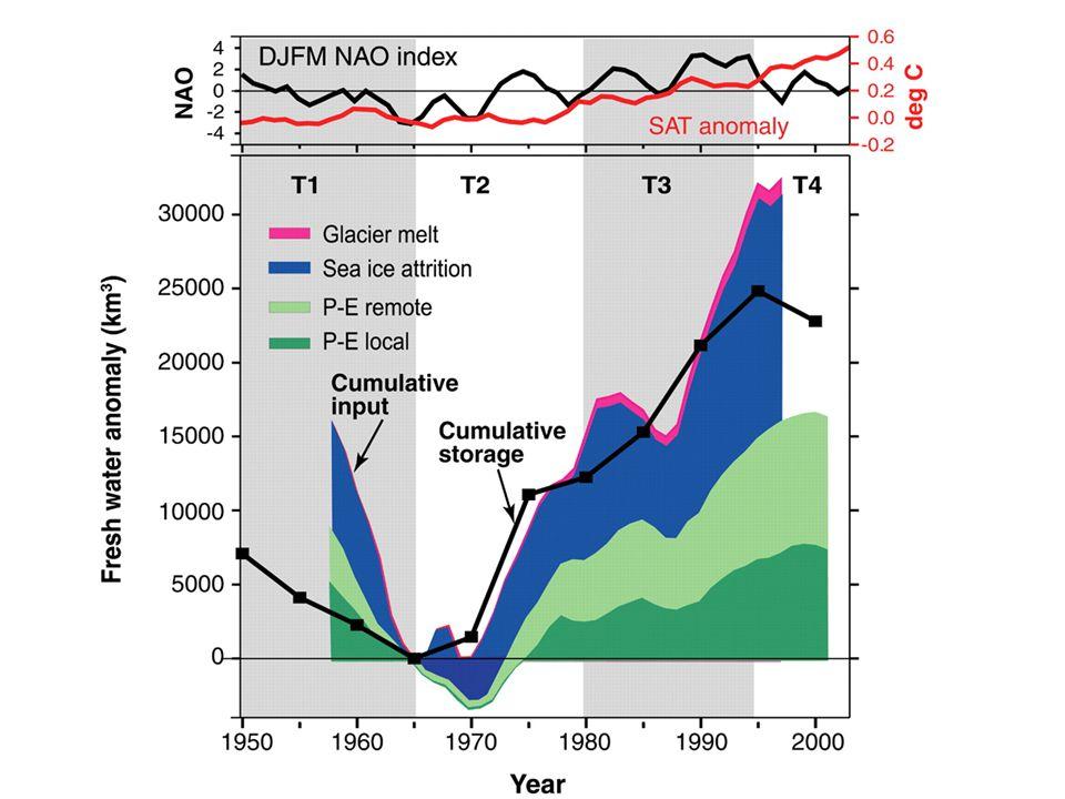Altimetry MICOM SSH EOF I I F FR R The subpolar gyre influence (H ä kkinen and Rhines, Science, 2004)