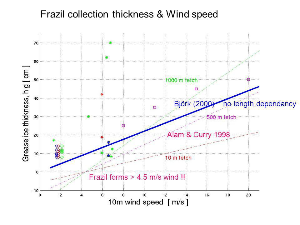 Frazil collection thickness & Wind speed Björk (2000) no length dependancy Alam & Curry 1998 Frazil forms > 4.5 m/s wind !!