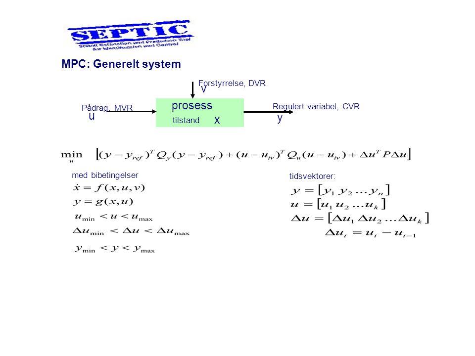 MPC: Generelt system prosess u v y x Pådrag, MVR Forstyrrelse, DVR Regulert variabel, CVR tilstand med bibetingelser tidsvektorer: