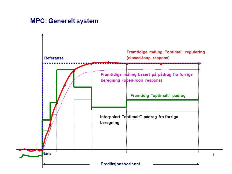 MPC: Generelt system Prediksjonshorisont Nåtid t Framtidige måling,