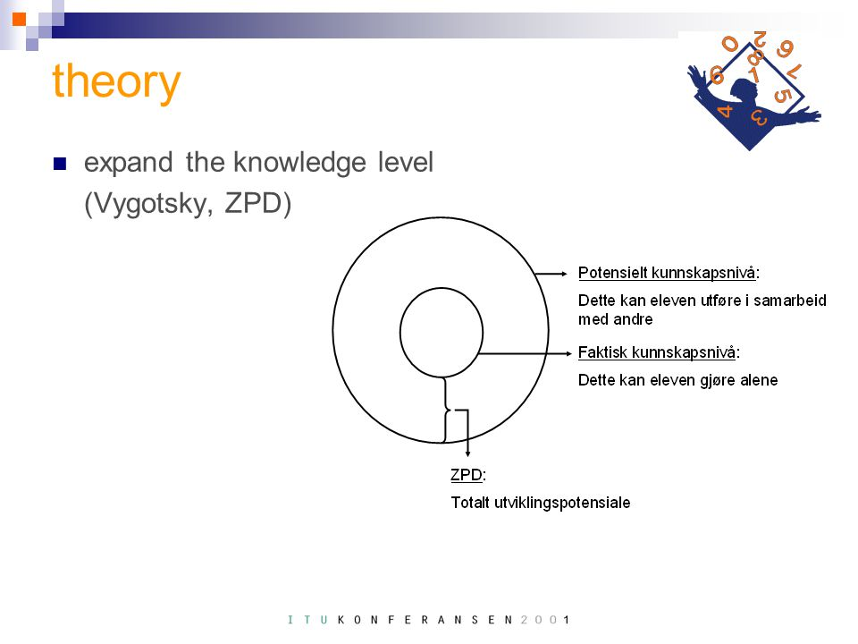 theory expand the knowledge level (Vygotsky, ZPD)
