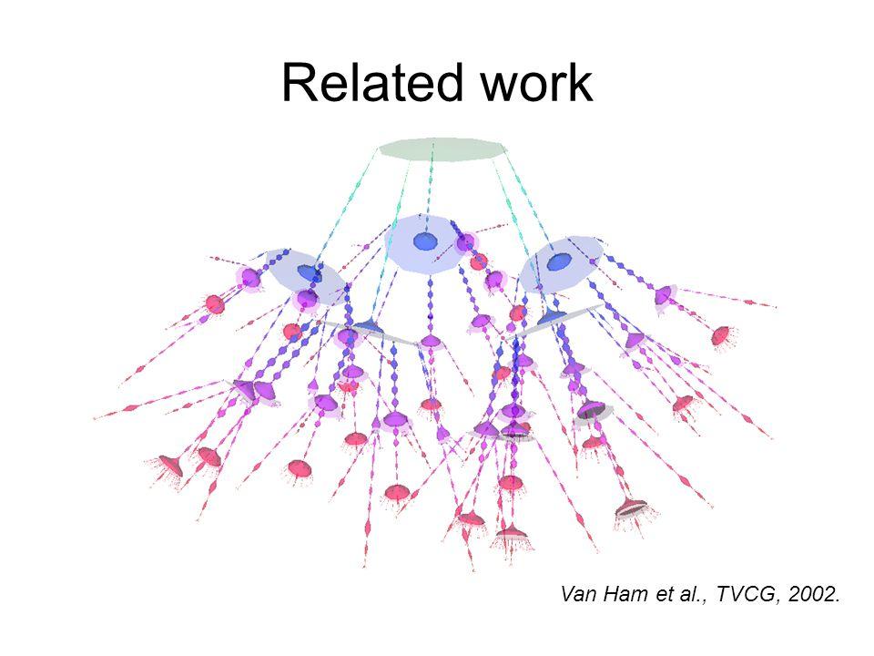 Related work Van Ham et al., TVCG, 2002.
