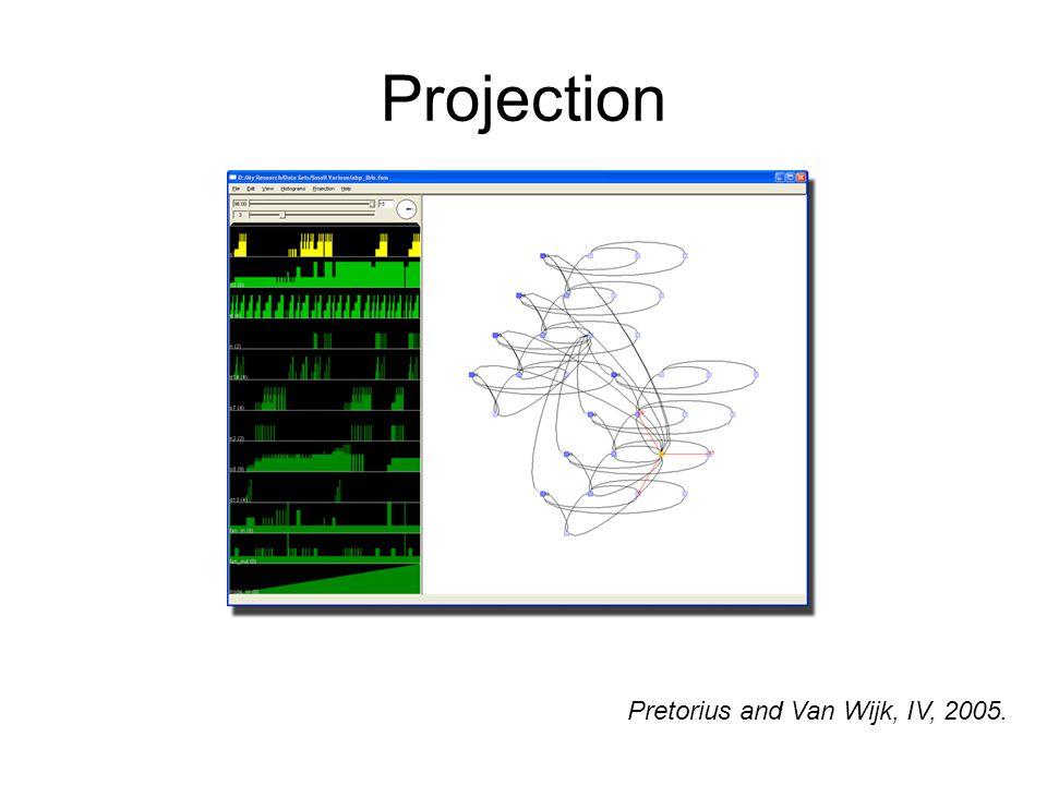 Projection Pretorius and Van Wijk, IV, 2005.