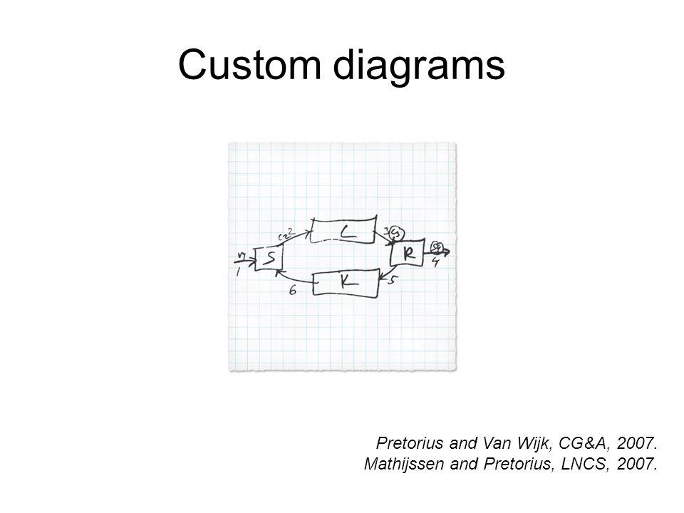 Custom diagrams Pretorius and Van Wijk, CG&A, 2007. Mathijssen and Pretorius, LNCS, 2007.
