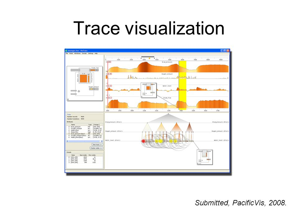 Trace visualization Submitted, PacificVis, 2008.