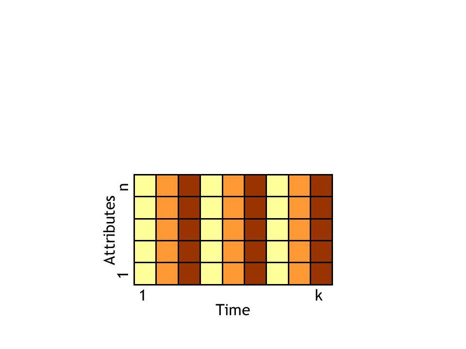 Time Attributes 1k 1 n