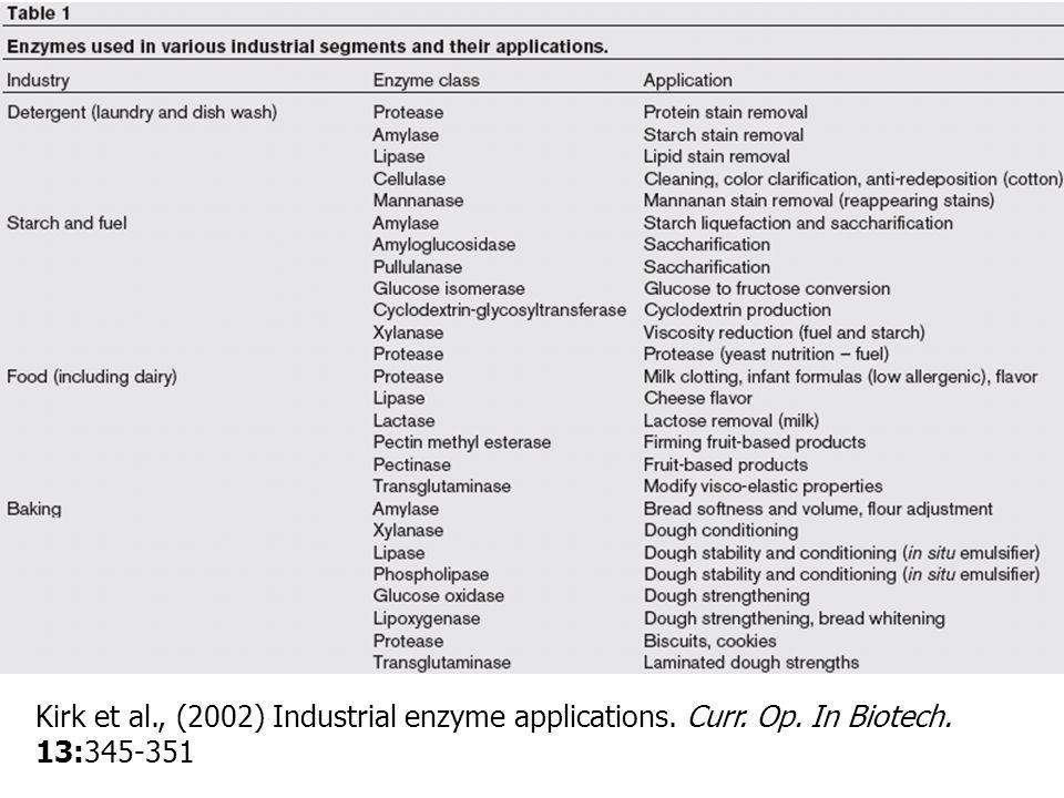 Kirk et al., (2002) Industrial enzyme applications. Curr. Op. In Biotech. 13:345-351