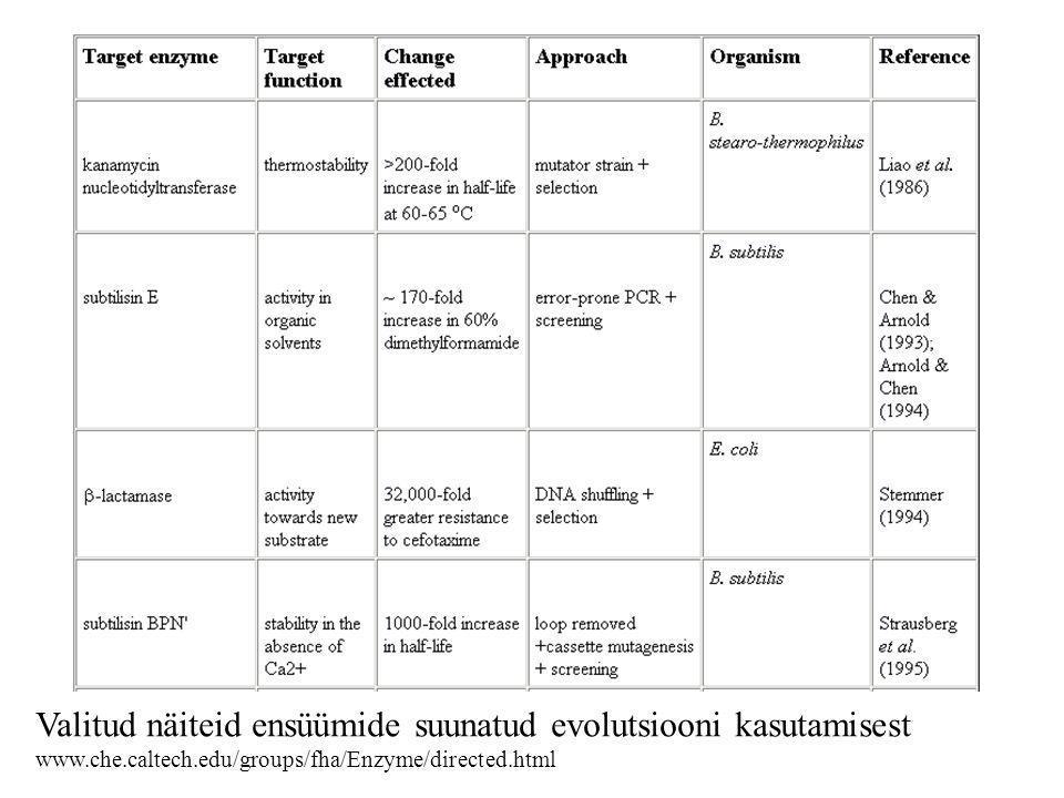 Valitud näiteid ensüümide suunatud evolutsiooni kasutamisest www.che.caltech.edu/groups/fha/Enzyme/directed.html