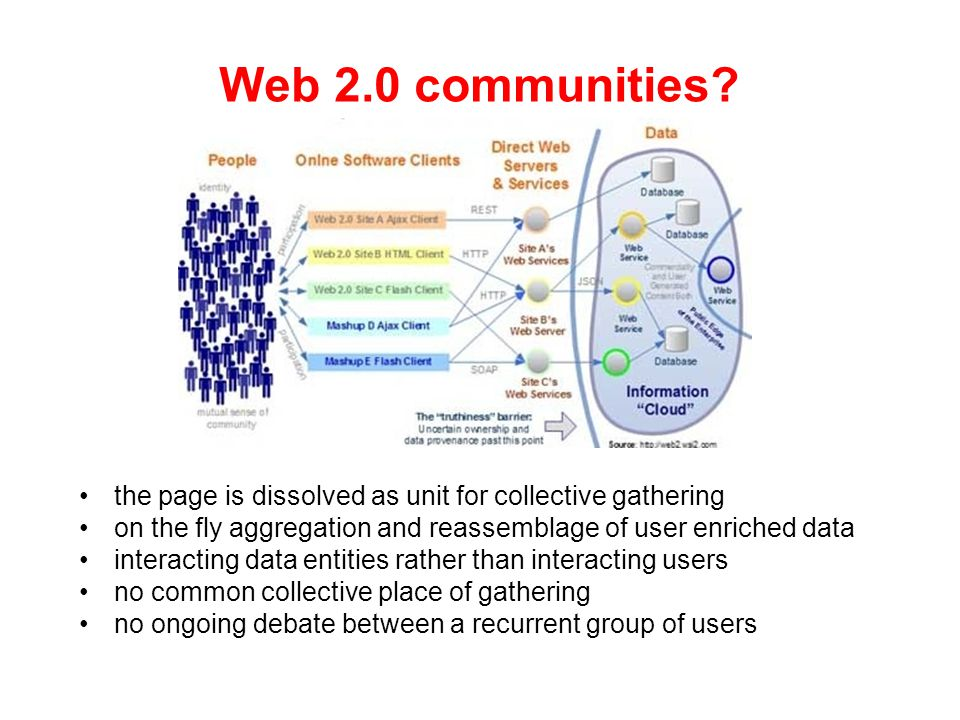 Web 2.0 communities.