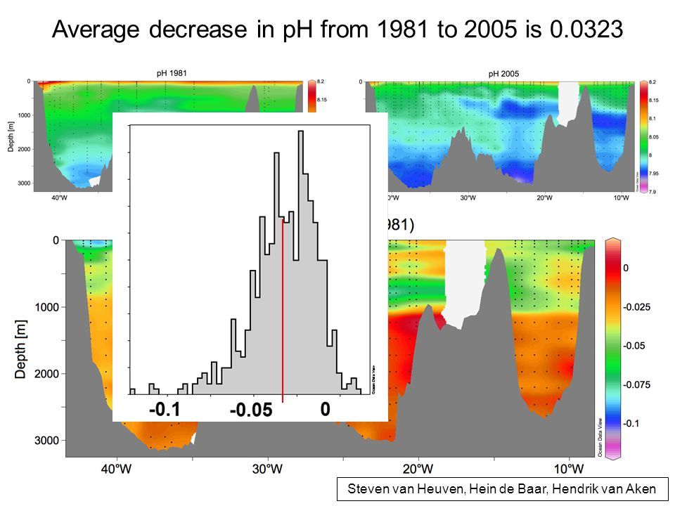 Average decrease in pH from 1981 to 2005 is 0.0323 Steven van Heuven, Hein de Baar, Hendrik van Aken