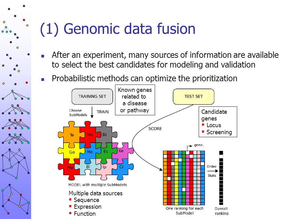 (1) Genomic data fusion After an experiment, many sources of information are available to select the best candidates for modeling and validation Proba