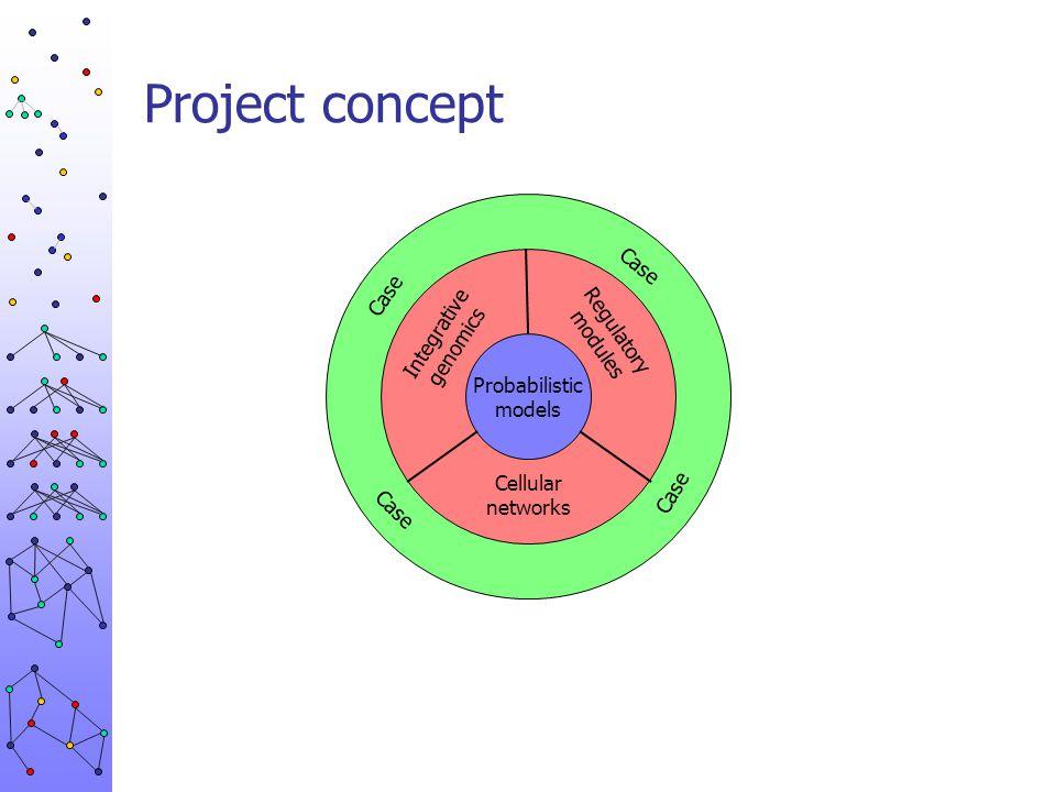 Probabilistic models Integrative genomics Regulatory modules Cellular networks Genetical genomics Endocrinology Salmonella genomics Biological problem Research concept & consortium
