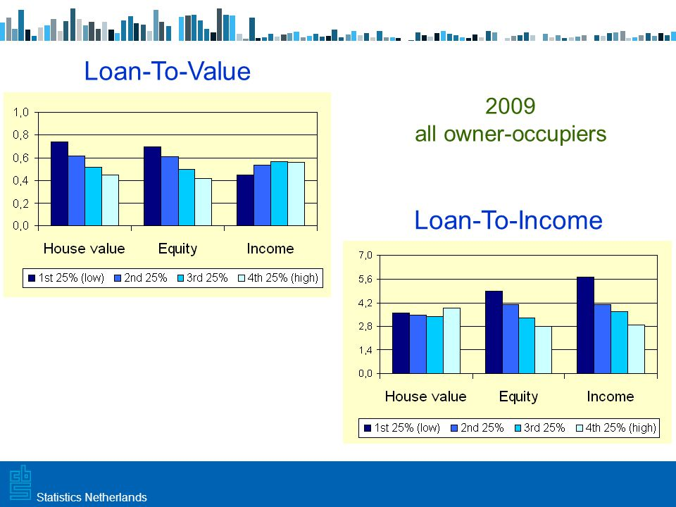 Utrecht, 20 februari 2009 Haarlem, 10 maart 2009Statistics Netherlands Loan-To-Income Loan-To-Value 2009 all owner-occupiers