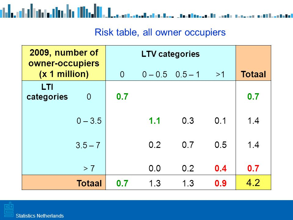 Utrecht, 20 februari 2009 Haarlem, 10 maart 2009Statistics Netherlands Risk table, all owner occupiers 2009, number of owner-occupiers (x 1 million) LTV categories 00 – 0.50.5 – 1>1 Totaal LTI categories0 0.7 0 – 3.5 1.10.30.11.4 3.5 – 7 0.20.70.51.4 > 7 0.00.20.40.7 Totaal0.71.3 0.9 4.2