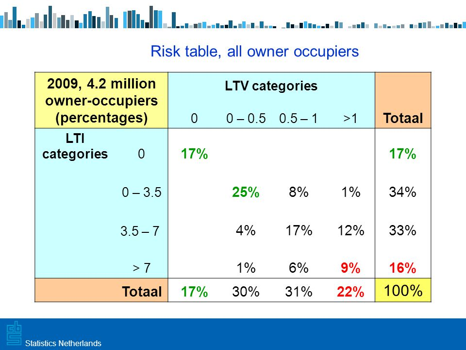 Utrecht, 20 februari 2009 Haarlem, 10 maart 2009Statistics Netherlands Risk table, all owner occupiers 2009, 4.2 million owner-occupiers (percentages) LTV categories 00 – 0.50.5 – 1>1 Totaal LTI categories0 17% 0 – 3.5 25%8%1%34% 3.5 – 7 4%17%12%33% > 7 1%6%9%16% Totaal17%30%31%22% 100%