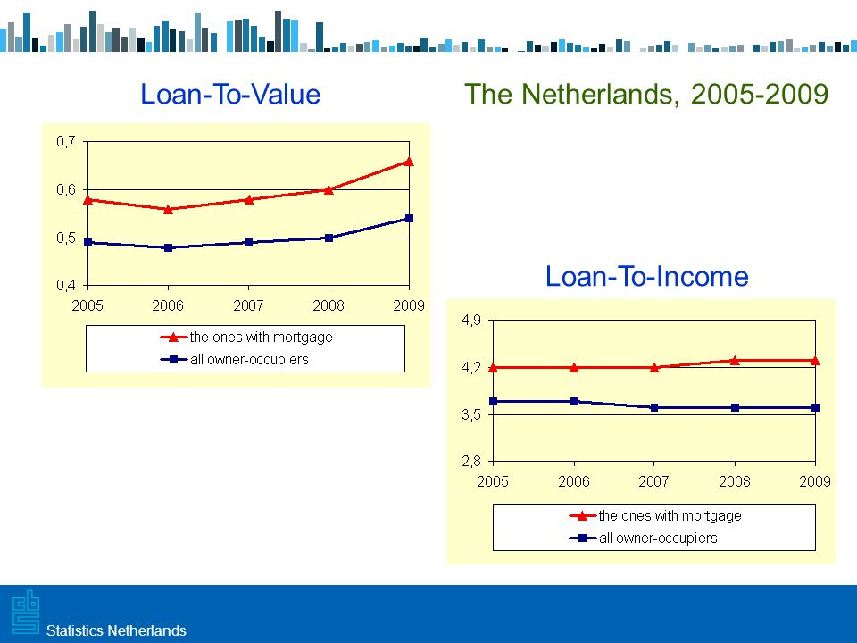 Utrecht, 20 februari 2009 Haarlem, 10 maart 2009Statistics Netherlands Age of main breadwinner, 2009, all owner-occupiers Age ↑Mortgage ↓ (monthly payments) House Value↑ (upward house prices) Income ↑ (getting promotion / a rise)