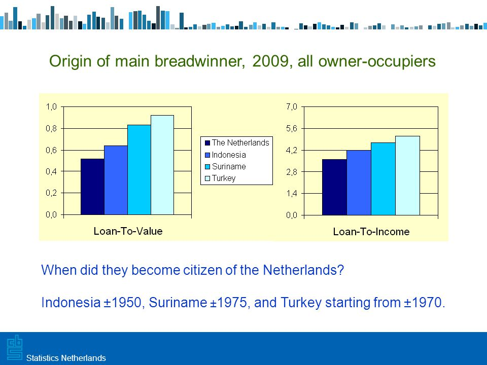 Utrecht, 20 februari 2009 Haarlem, 10 maart 2009Statistics Netherlands Origin of main breadwinner, 2009, all owner-occupiers When did they become citizen of the Netherlands.