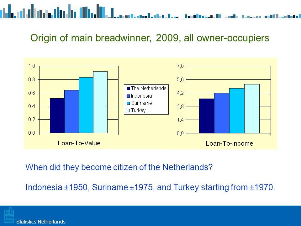 Utrecht, 20 februari 2009 Haarlem, 10 maart 2009Statistics Netherlands Origin of main breadwinner, 2009, all owner-occupiers When did they become citi