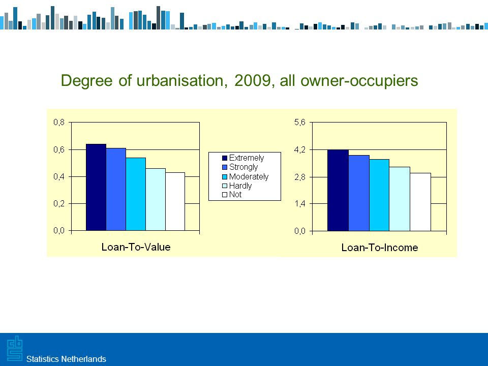 Utrecht, 20 februari 2009 Haarlem, 10 maart 2009Statistics Netherlands Degree of urbanisation, 2009, all owner-occupiers