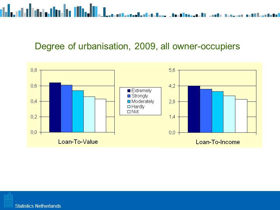 Utrecht, 20 februari 2009 Haarlem, 10 maart 2009Statistics Netherlands Loan-To-Income Loan-To-Value 2009 all owner-occupiers
