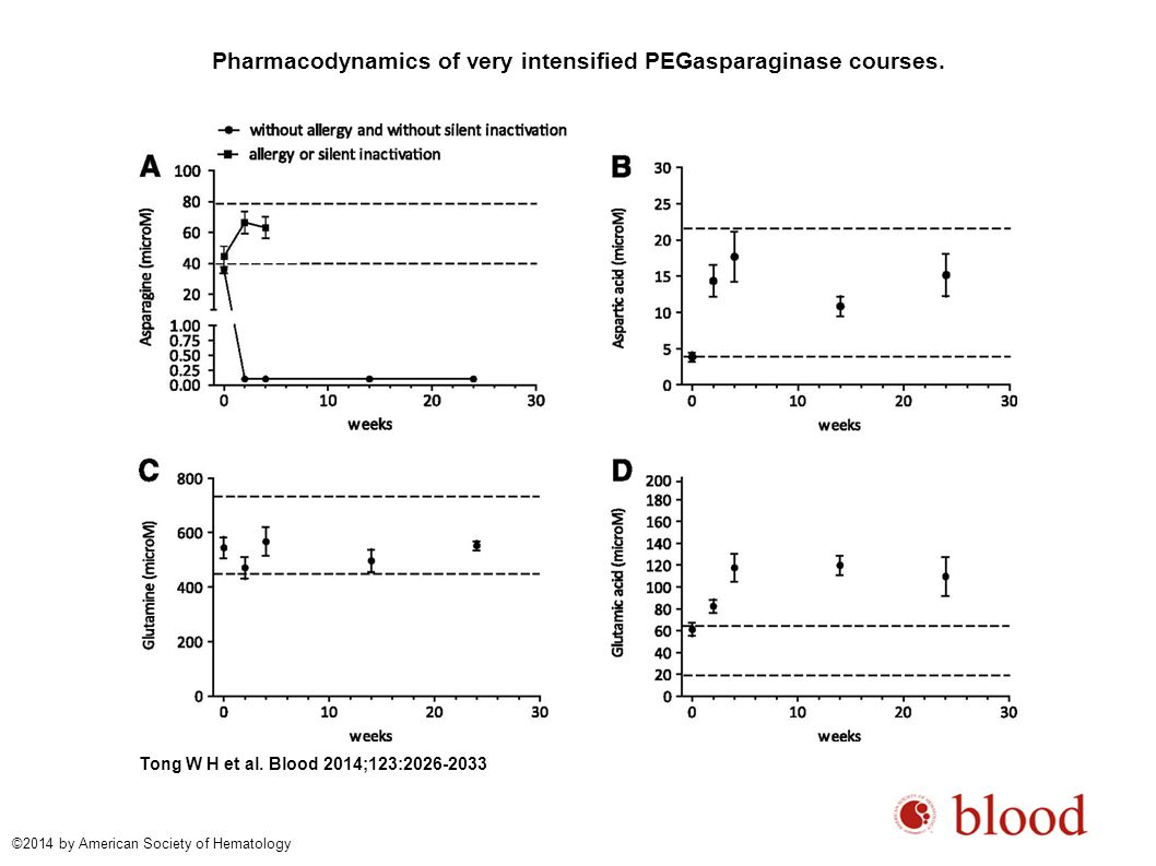 Pharmacodynamics of very intensified PEGasparaginase courses. Tong W H et al. Blood 2014;123:2026-2033 ©2014 by American Society of Hematology