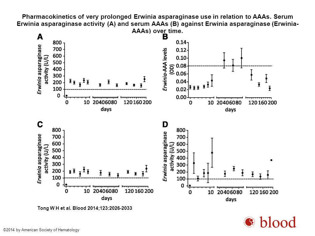 Pharmacokinetics of very prolonged Erwinia asparaginase use in relation to AAAs. Serum Erwinia asparaginase activity (A) and serum AAAs (B) against Er