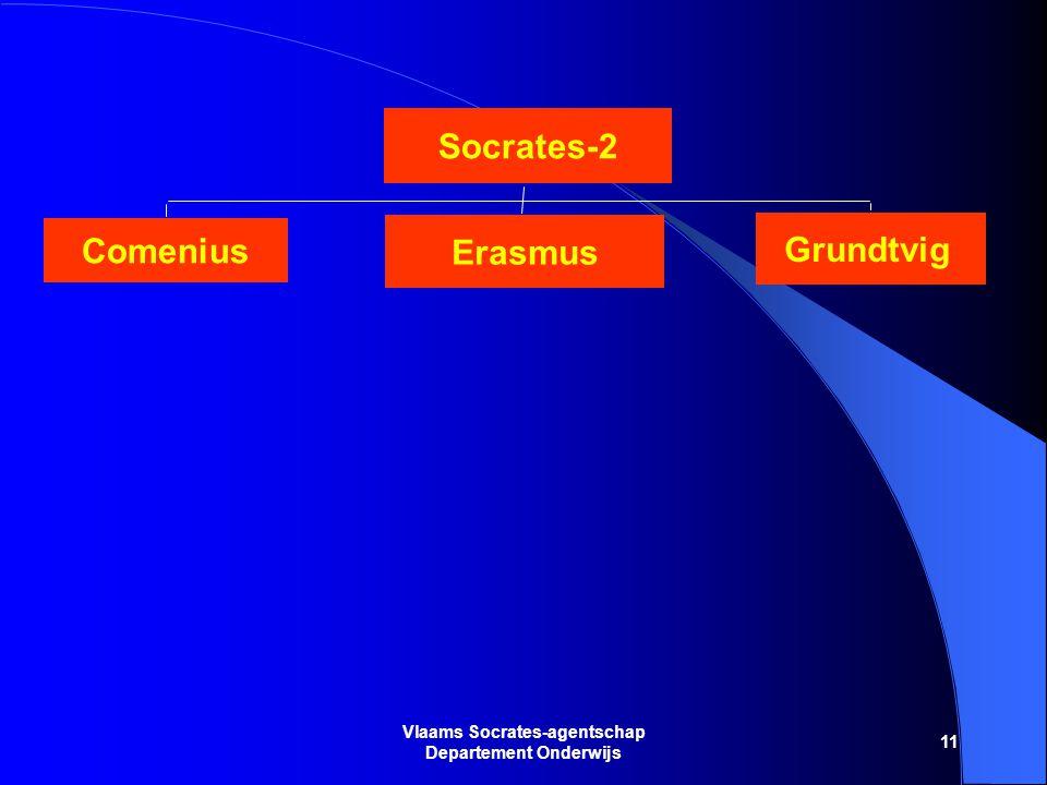 11 Vlaams Socrates-agentschap Departement Onderwijs Socrates-2 Comenius Erasmus Grundtvig