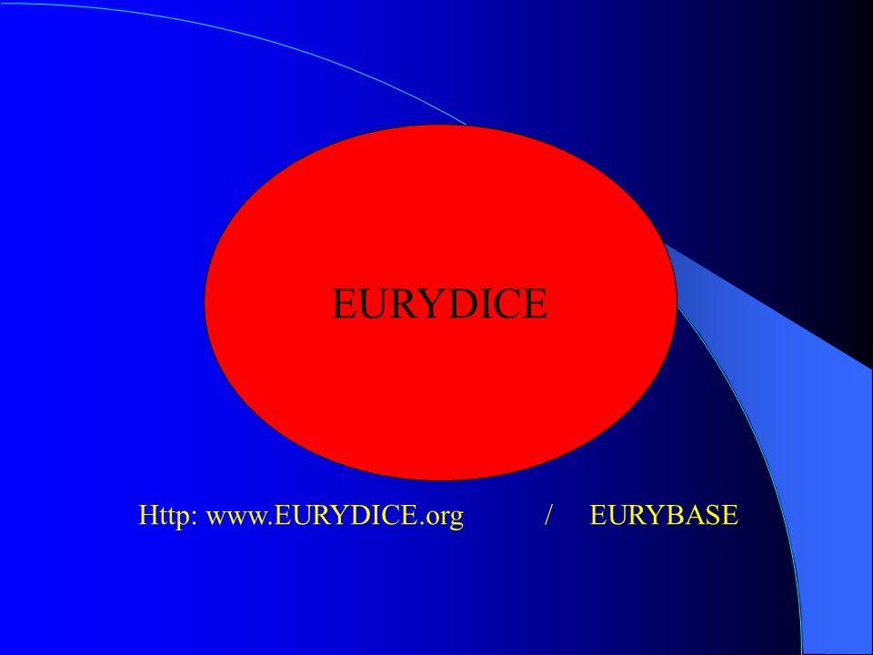 EURYDICE Http: www.EURYDICE.org / EURYBASE