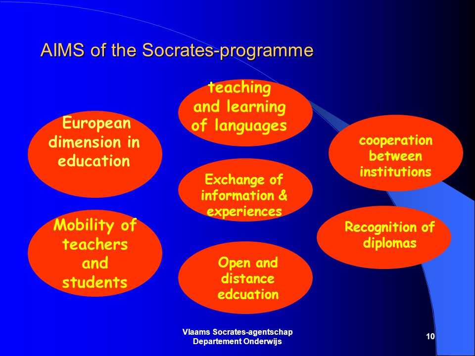 10 Vlaams Socrates-agentschap Departement Onderwijs AIMS of the Socrates-programme European dimension in education teaching and learning of languages Mobility of teachers and students cooperation between institutions Recognition of diplomas Open and distance edcuation Exchange of information & experiences
