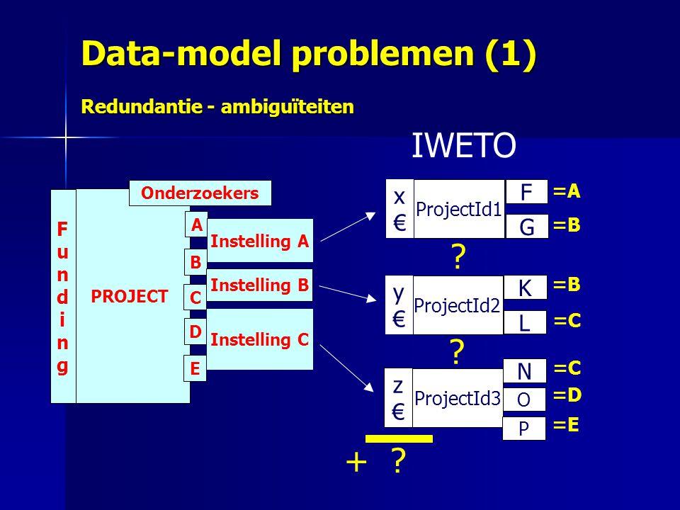 Data-model problemen (1) Redundantie - ambiguïteiten PROJECT FundingFunding Onderzoekers A Instelling A B C D E Instelling B Instelling C ProjectId2 y€y€ F G K L N O ProjectId1 x€x€ ProjectId3 z€z€ P =A =B =C =D =E =C + .