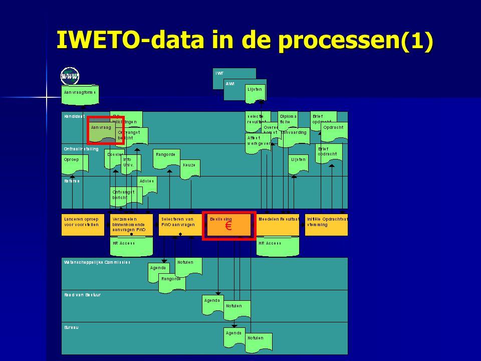 € IWETO-data in de processen (1)