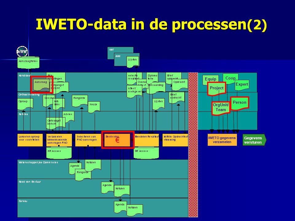 € IWETO gegevens verzamelen Equip Coop Expert Project Gegevens versturen OrgUnit/ Team Person IWETO-data in de processen (2)
