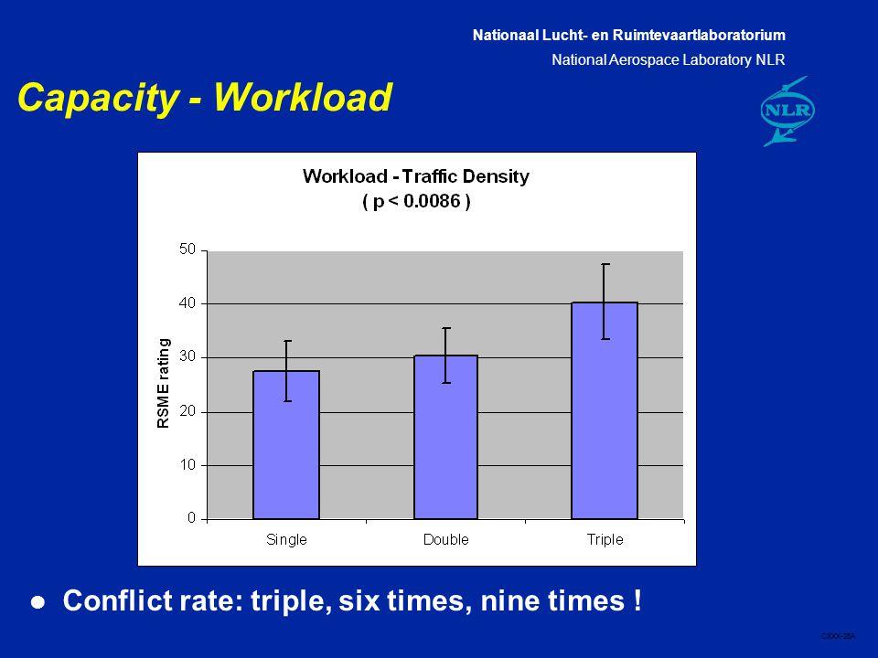 Nationaal Lucht- en Ruimtevaartlaboratorium National Aerospace Laboratory NLR CXXX-28A Capacity - Workload l Conflict rate: triple, six times, nine times !