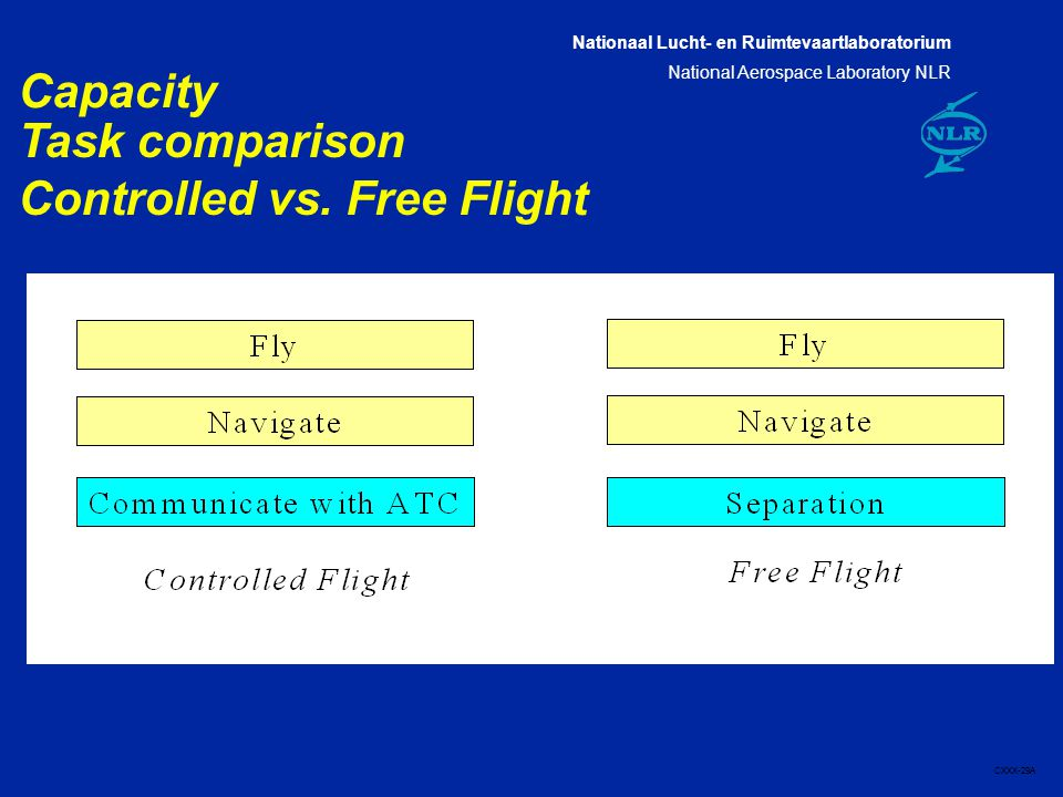 Nationaal Lucht- en Ruimtevaartlaboratorium National Aerospace Laboratory NLR CXXX-29A Capacity Task comparison Controlled vs.
