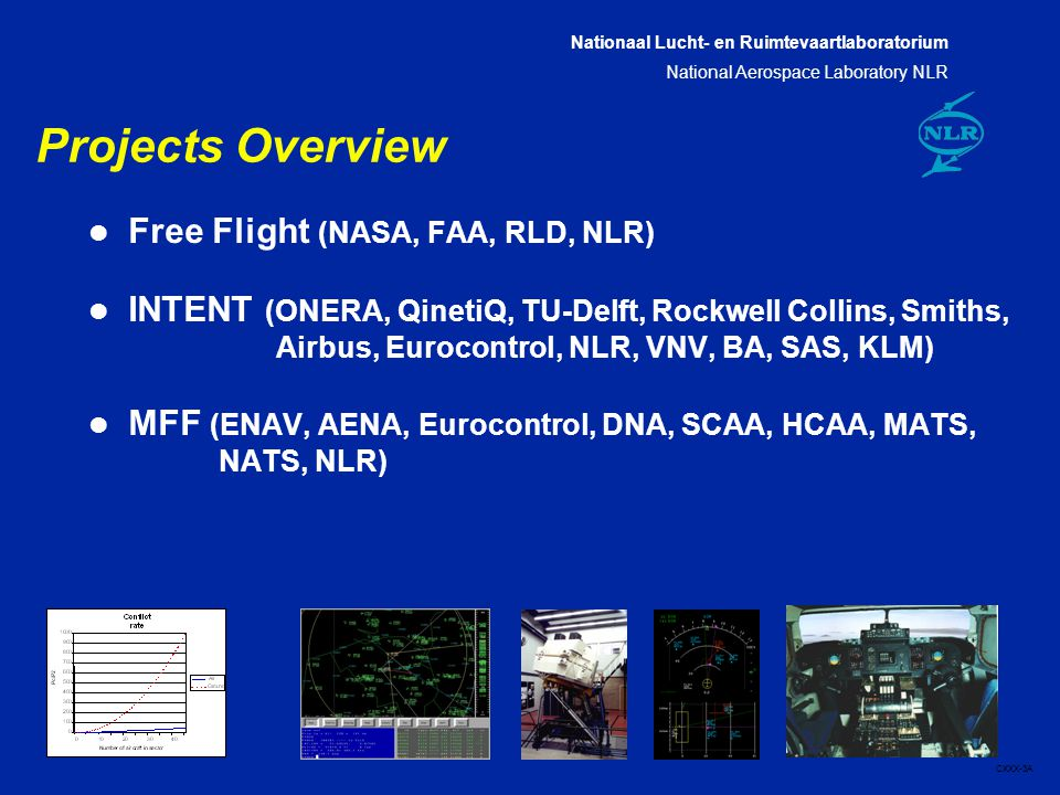 Nationaal Lucht- en Ruimtevaartlaboratorium National Aerospace Laboratory NLR CXXX-3A Projects Overview l Free Flight (NASA, FAA, RLD, NLR) l INTENT (ONERA, QinetiQ, TU-Delft, Rockwell Collins, Smiths, Airbus, Eurocontrol, NLR, VNV, BA, SAS, KLM) l MFF (ENAV, AENA, Eurocontrol, DNA, SCAA, HCAA, MATS, NATS, NLR)