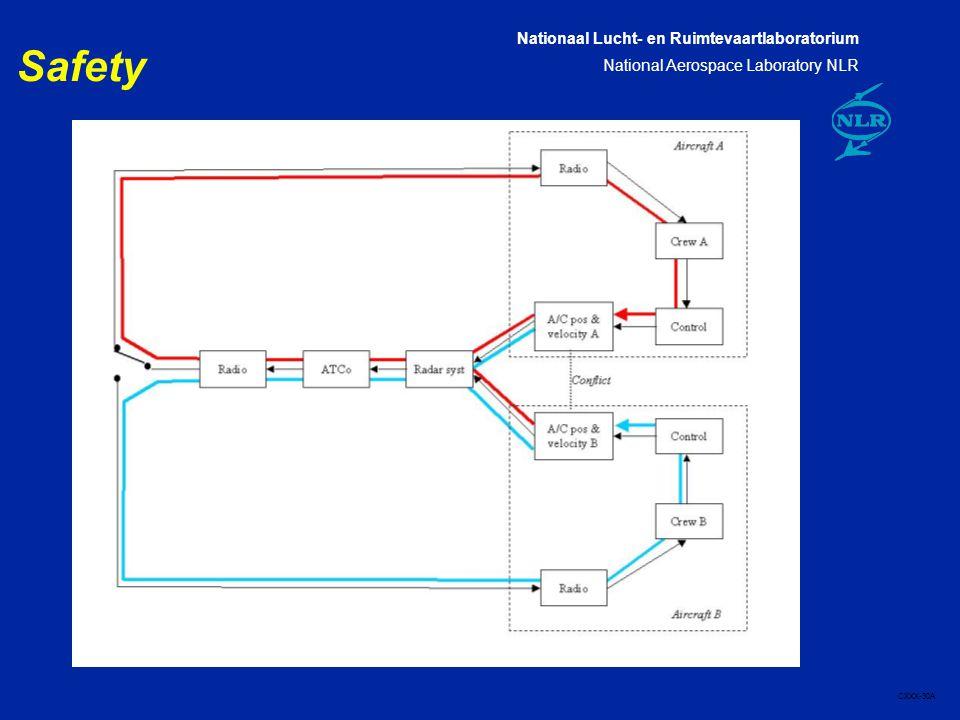 Nationaal Lucht- en Ruimtevaartlaboratorium National Aerospace Laboratory NLR CXXX-30A Safety