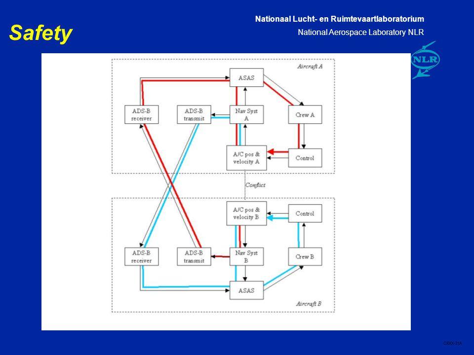 Nationaal Lucht- en Ruimtevaartlaboratorium National Aerospace Laboratory NLR CXXX-31A Safety
