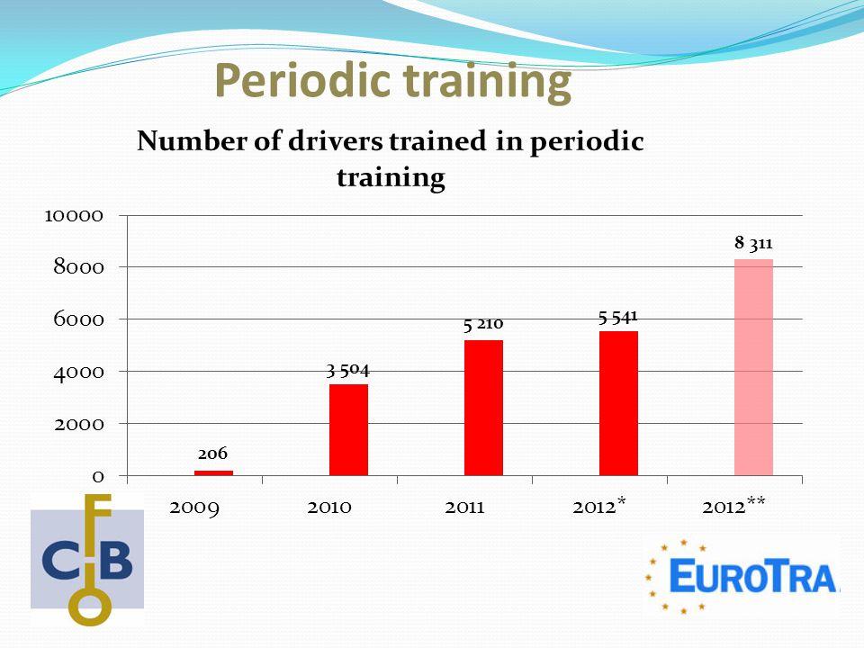 Periodic training