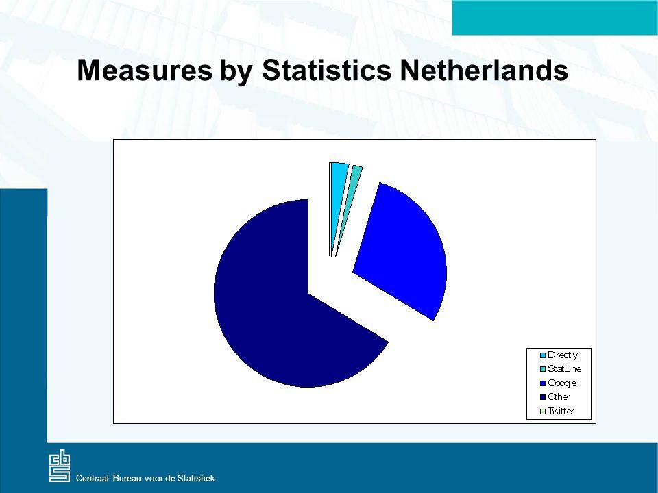 Centraal Bureau voor de Statistiek Measures by Statistics Netherlands