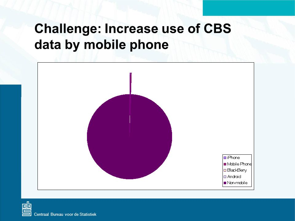 Centraal Bureau voor de Statistiek Challenge: Increase use of CBS data by mobile phone
