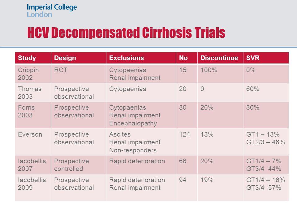 HCV Decompensated Cirrhosis Trials StudyDesignExclusionsNoDiscontinueSVR Crippin 2002 RCTCytopaenias Renal impairment 15100%0% Thomas 2003 Prospective