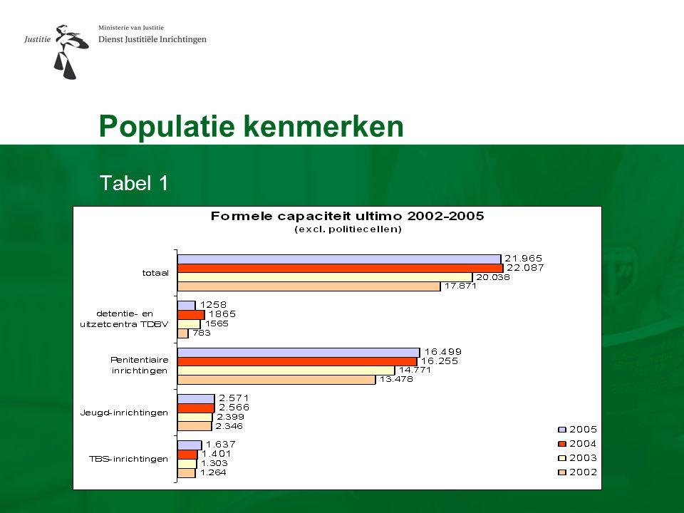 Populatie kenmerken Tabel 1