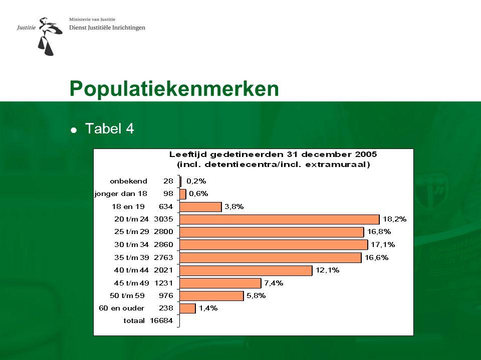 Populatiekenmerken Tabel 4