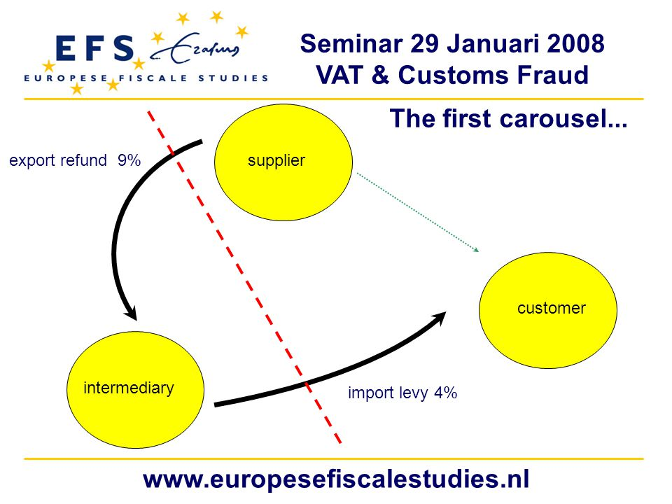 Seminar 29 Januari 2008 VAT & Customs Fraud www.europesefiscalestudies.nl The first carousel...