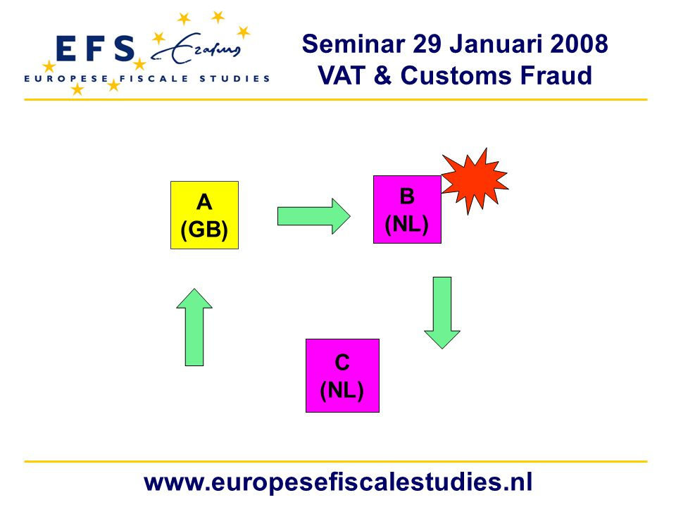 Seminar 29 Januari 2008 VAT & Customs Fraud www.europesefiscalestudies.nl A (GB) B (NL) C (NL)