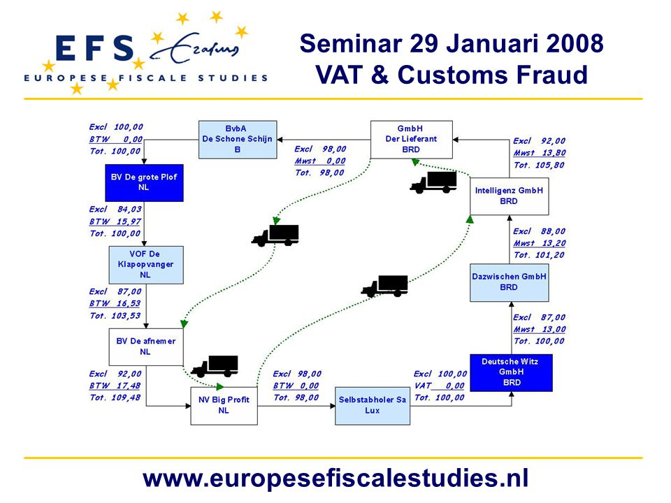 Seminar 29 Januari 2008 VAT & Customs Fraud www.europesefiscalestudies.nl