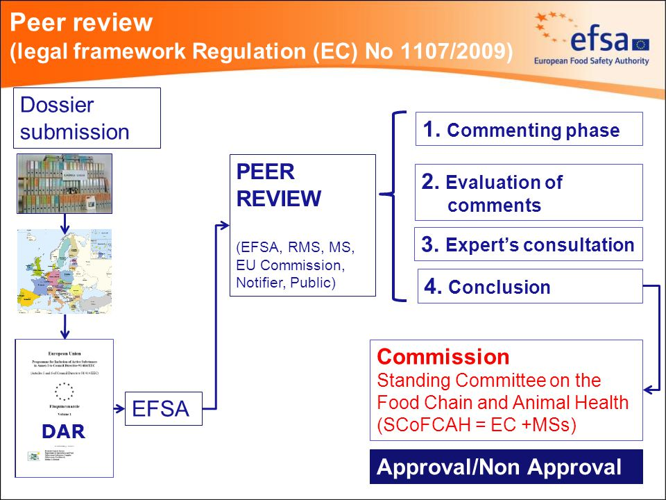 Peer review (legal framework Regulation (EC) No 1107/2009) Dossier submission EFSA PEER REVIEW (EFSA, RMS, MS, EU Commission, Notifier, Public) 1.