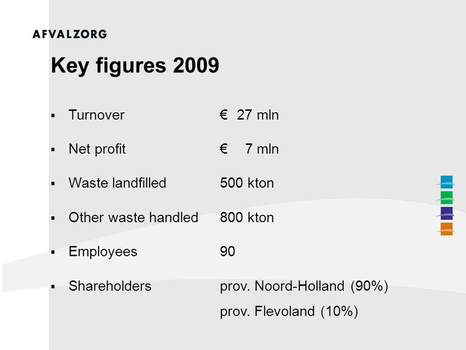 Key figures 2009  Turnover€ 27 mln  Net profit€ 7 mln  Waste landfilled500 kton  Other waste handled800 kton  Employees90  Shareholdersprov.