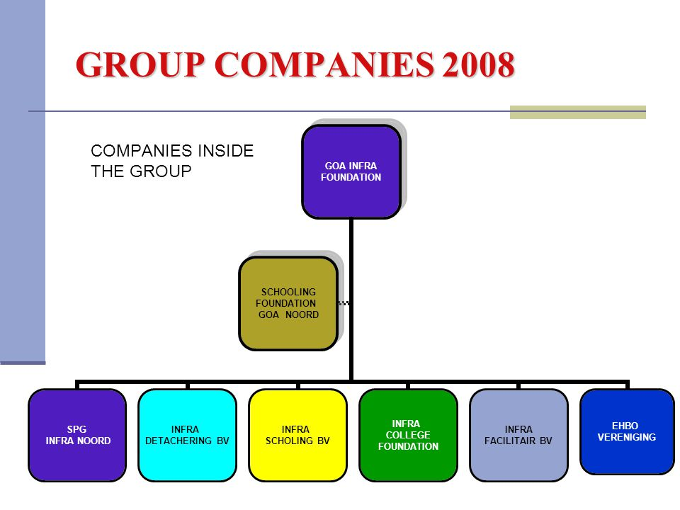 GROUP COMPANIES 2008 COMPANIES INSIDE THE GROUP